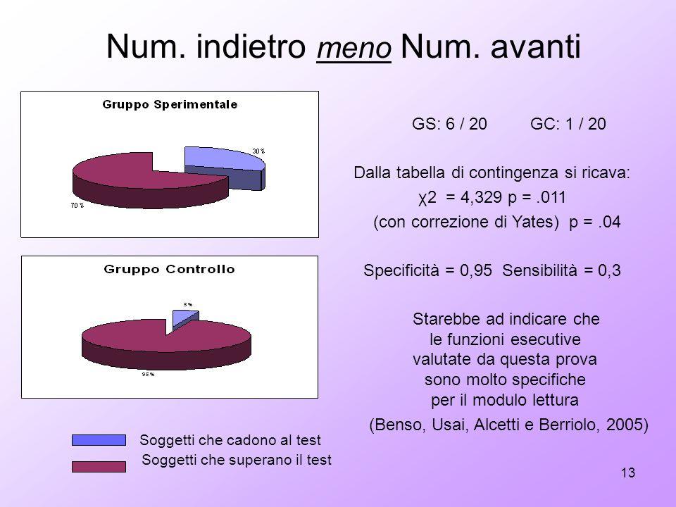 13 GS: 6 / 20 GC: 1 / 20 Dalla tabella di contingenza si ricava: χ2 = 4,329 p =.011 (con correzione di Yates) p =.04 Specificità = 0,95 Sensibilità =