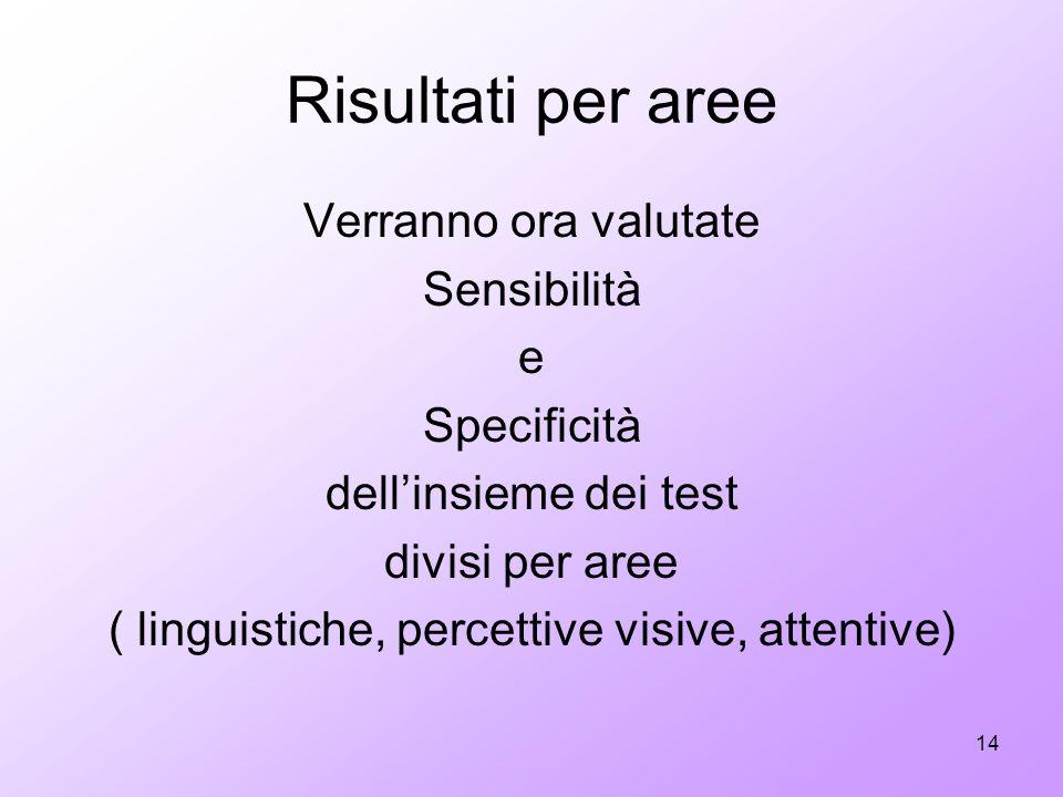 14 Risultati per aree Verranno ora valutate Sensibilità e Specificità dellinsieme dei test divisi per aree ( linguistiche, percettive visive, attentiv
