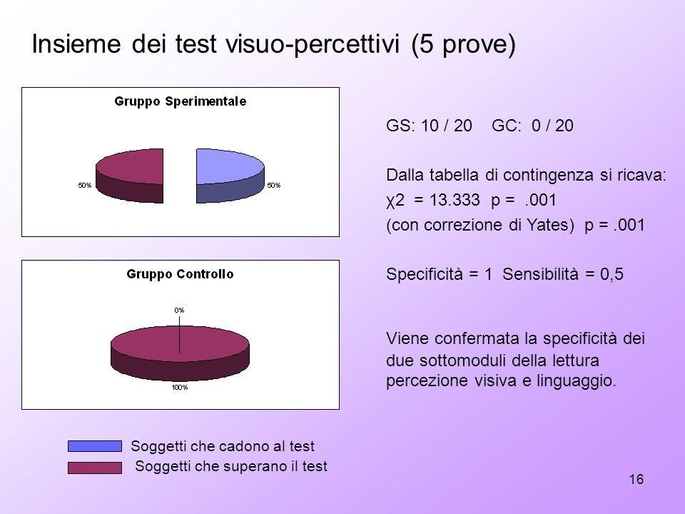 16 GS: 10 / 20 GC: 0 / 20 Dalla tabella di contingenza si ricava: χ2 = 13.333 p =.001 (con correzione di Yates) p =.001 Specificità = 1 Sensibilità =