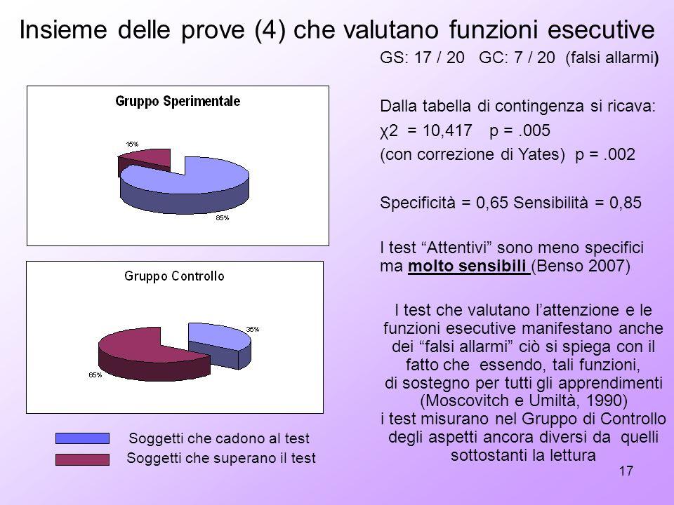 17 GS: 17 / 20 GC: 7 / 20 (falsi allarmi) Dalla tabella di contingenza si ricava: χ2 = 10,417 p =.005 (con correzione di Yates) p =.002 Specificità =