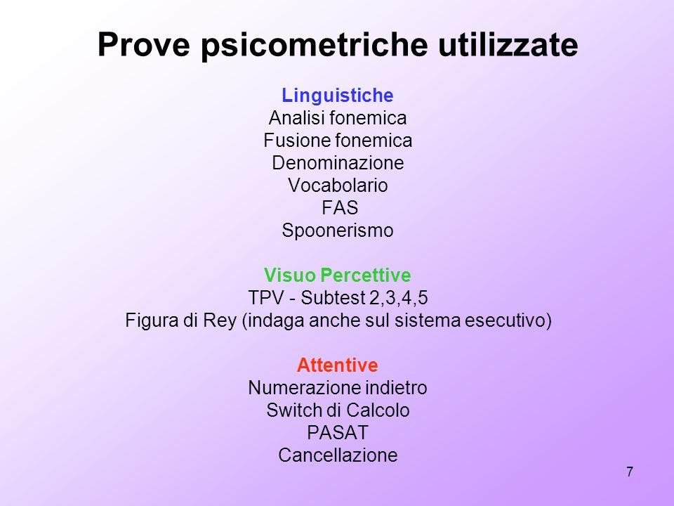 7 Prove psicometriche utilizzate Linguistiche Analisi fonemica Fusione fonemica Denominazione Vocabolario FAS Spoonerismo Visuo Percettive TPV - Subte