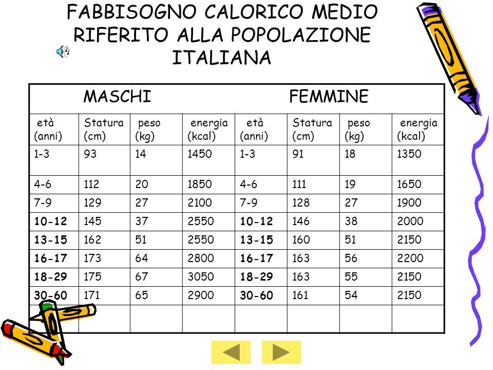 FABBISOGNO CALORICO MEDIO RIFERITO ALLA POPOLAZIONE ITALIANA MASCHI FEMMINE età (anni) Statura (cm) peso (kg) energia (kcal) età (anni) Statura (cm) peso (kg) energia (kcal) 1-3931414501-391181350 4-61122018504-6111191650 7-91292721007-9128271900 10-1214537255010-12146382000 13-1516251255013-15160512150 16-1717364280016-17163562200 18-2917567305018-29163552150 30-6017165290030-60161542150
