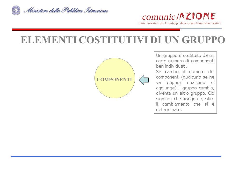 ELEMENTI COSTITUTIVI DI UN GRUPPO COMPONENTI Un gruppo è costituito da un certo numero di componenti ben individuati. Se cambia il numero dei componen