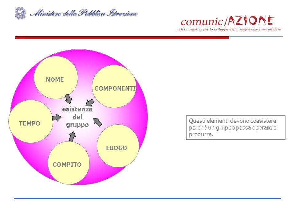 COMPONENTINOMETEMPOLUOGOCOMPITO Questi elementi devono coesistere perché un gruppo possa operare e produrre. esistenza del gruppo