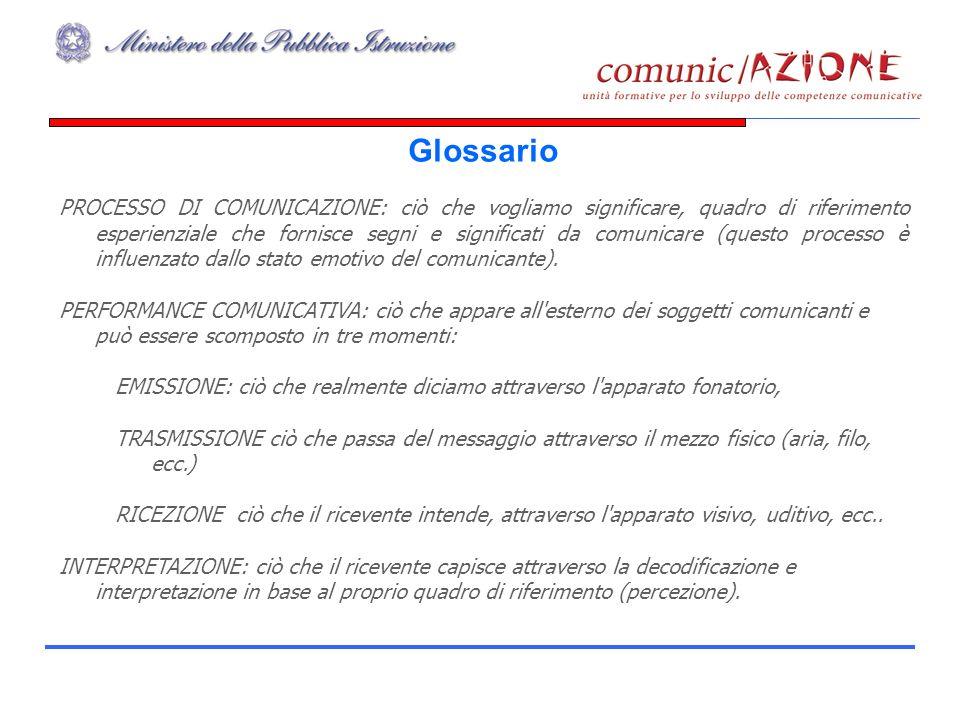 Glossario PROCESSO DI COMUNICAZIONE: ciò che vogliamo significare, quadro di riferimento esperienziale che fornisce segni e significati da comunicare (questo processo è influenzato dallo stato emotivo del comunicante).