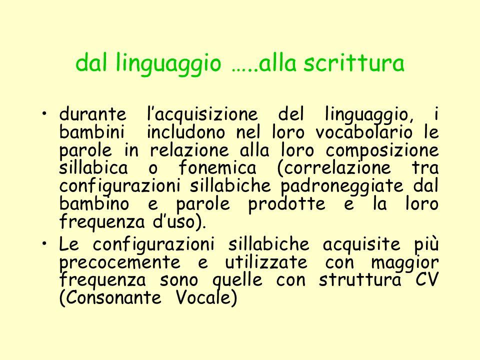 durante lacquisizione del linguaggio, i bambini includono nel loro vocabolario le parole in relazione alla loro composizione sillabica o fonemica (cor