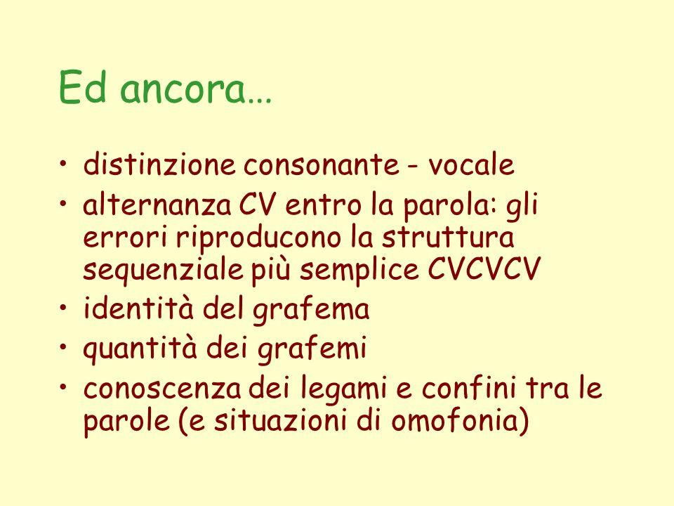 Ed ancora… distinzione consonante - vocale alternanza CV entro la parola: gli errori riproducono la struttura sequenziale più semplice CVCVCV identità