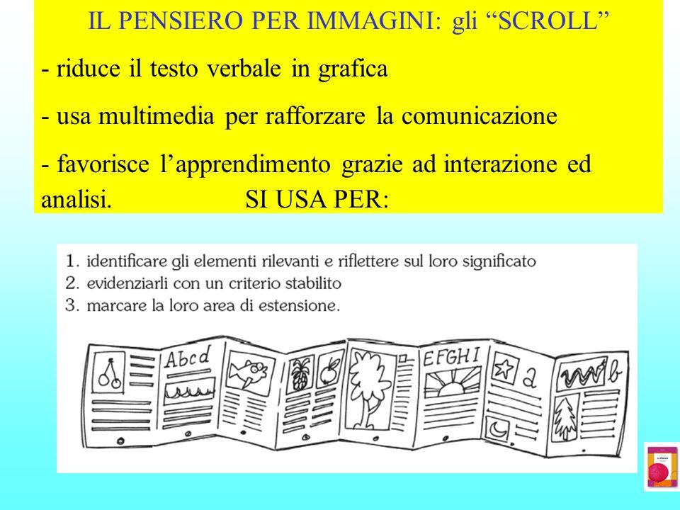 IL PENSIERO PER IMMAGINI: gli SCROLL - riduce il testo verbale in grafica - usa multimedia per rafforzare la comunicazione - favorisce lapprendimento