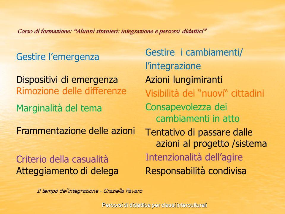 Corso di formazione: Alunni stranieri: integrazione e percorsi didattici AZIONI DELLA SCUOLA Primaria: ACCOGLIENZA Generale: CURRICOLO Specifico: PIANO DI ALFABETIZZAZIONE IMPARARE LITALIANO – IMPARARE IN ITALIANO Formativo: DOCENTI - CITTADINI Percorsi di didattica per classi interculturali