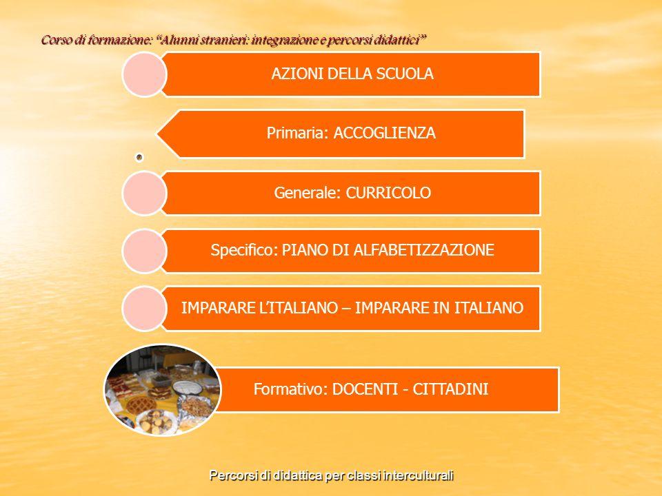 Corso di formazione: Alunni stranieri: integrazione e percorsi didattici AZIONI DELLA SCUOLA Primaria: ACCOGLIENZA Generale: CURRICOLO Specifico: PIAN