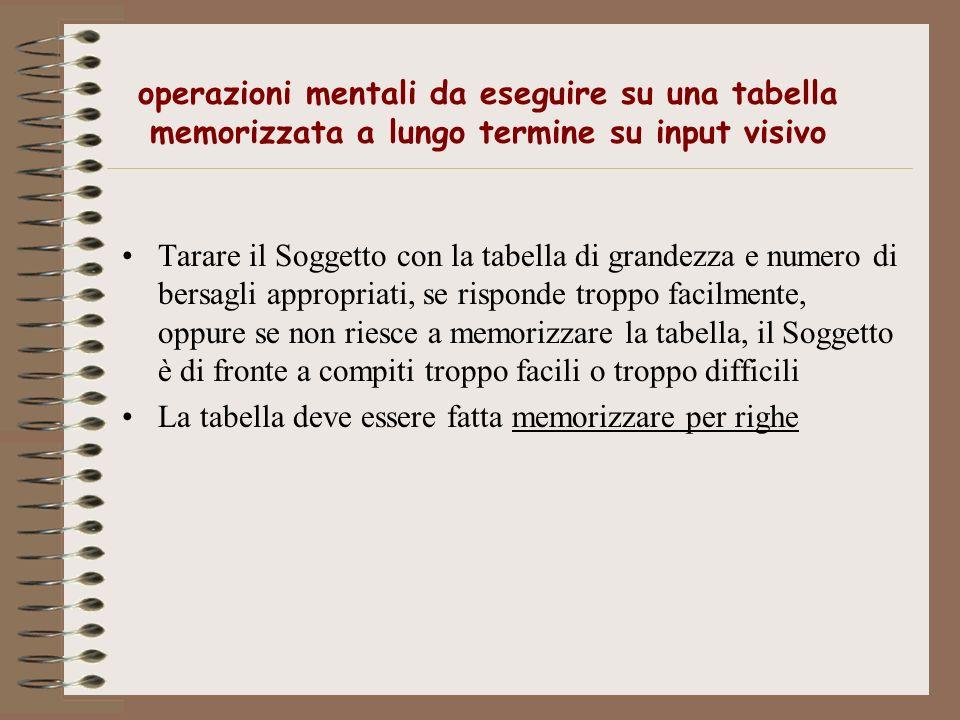 operazioni mentali da eseguire su una tabella memorizzata a lungo termine su input visivo Tarare il Soggetto con la tabella di grandezza e numero di b