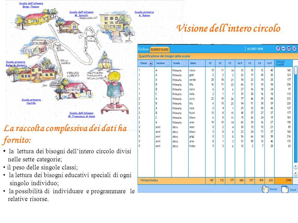 Visione dellintero circolo La raccolta complessiva dei dati ha fornito: la lettura dei bisogni dellintero circolo divisi nelle sette categorie; il pes