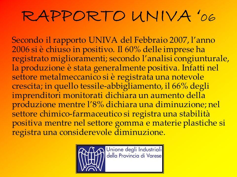 RAPPORTO UNIVA 06 Secondo il rapporto UNIVA del Febbraio 2007, lanno 2006 si è chiuso in positivo.