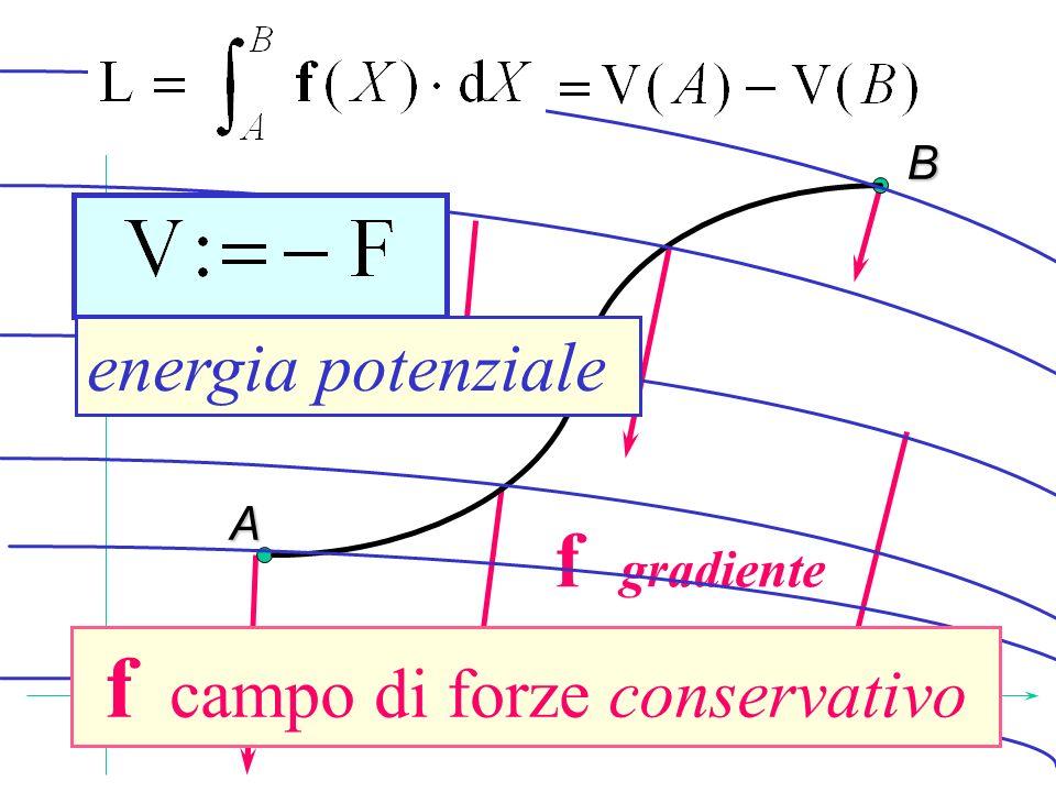 A B f campo di forze conservativo energia potenziale f gradiente f campo di forze conservativo energia potenziale