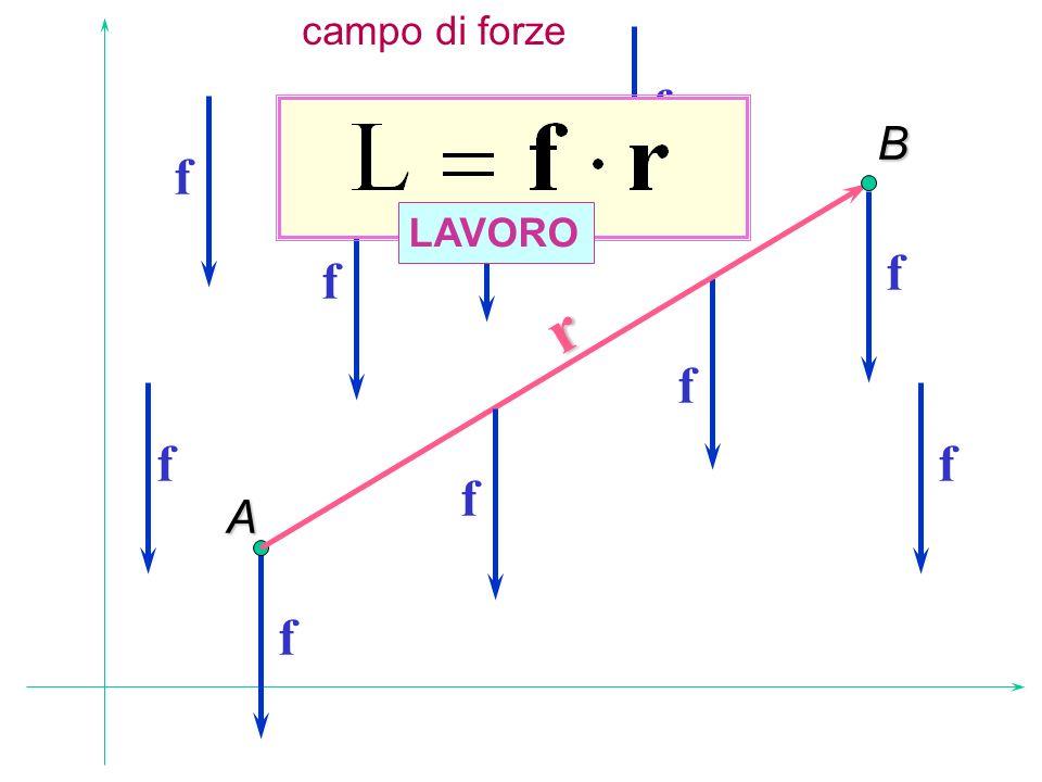 campo di forzeA r B f f f f f f f f f f LAVORO