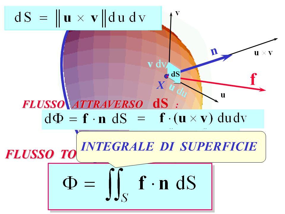 X n f u du v dv dS FLUSSO ATTRAVERSO dS : FLUSSO TOTALE ATTRAVERSO S : INTEGRALE DI SUPERFICIE