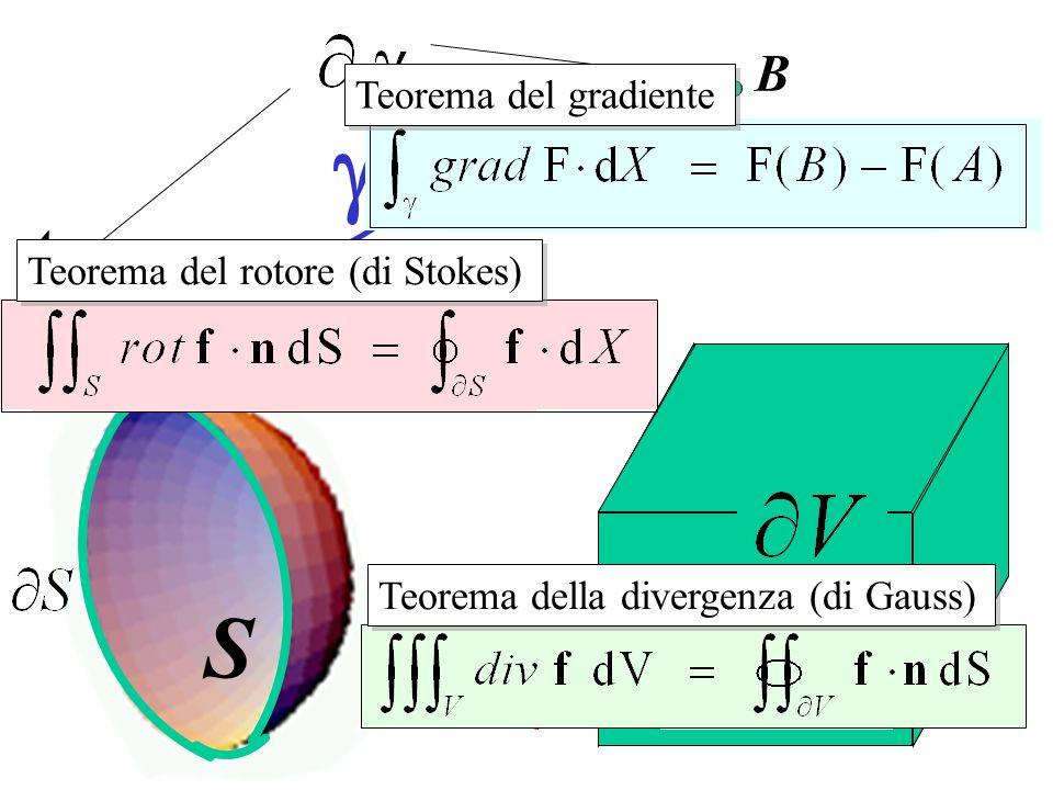 A B S V Teorema del gradiente Teorema del rotore (di Stokes) Teorema della divergenza (di Gauss)