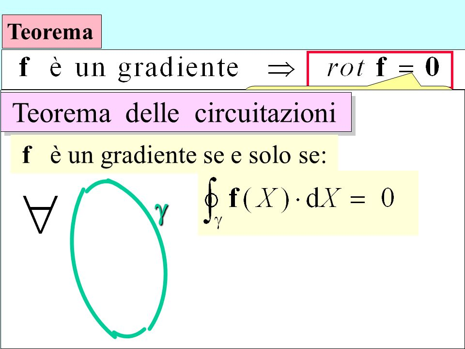 Teorema è sufficiente ? Teorema delle circuitazioni f è un gradiente se e solo se: