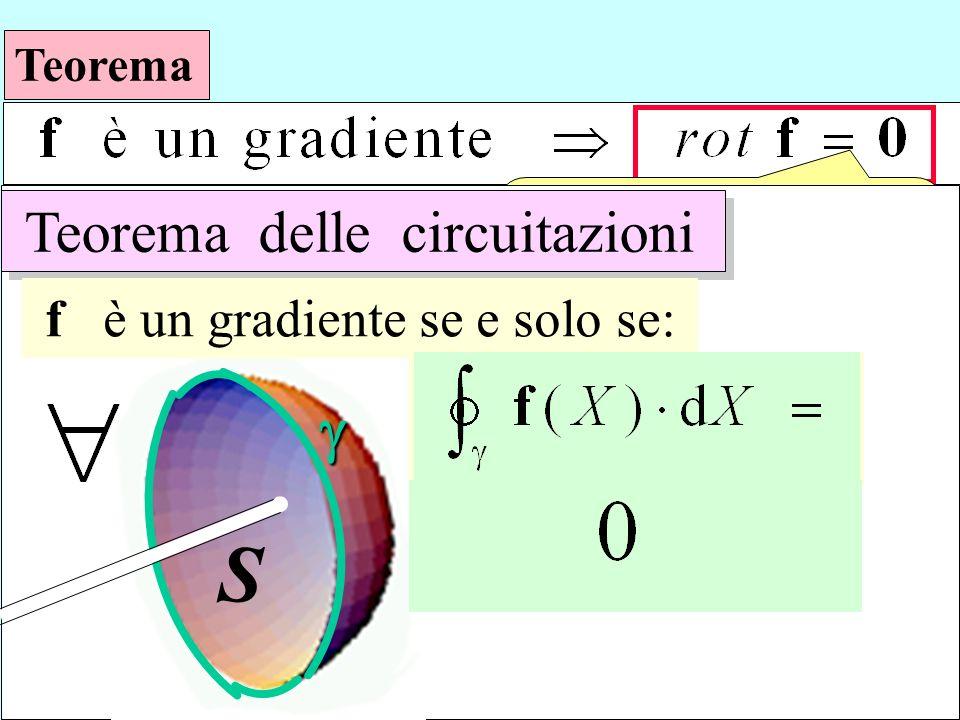Teorema è sufficiente ? Teorema delle circuitazioni f è un gradiente se e solo se: S