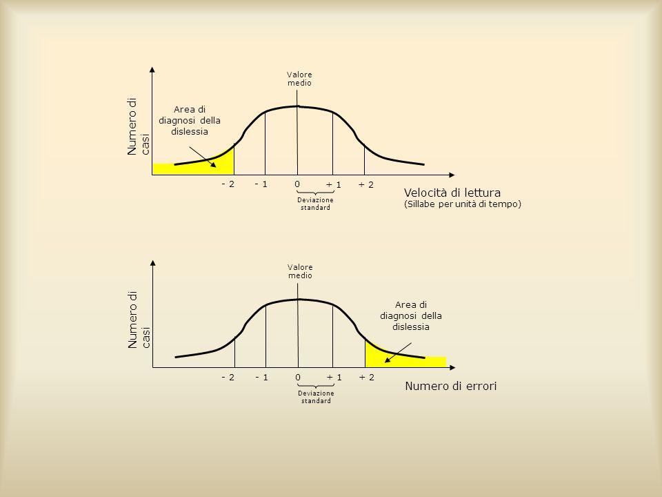 Numero di casi Valore medio - 2- 1 + 2 Area di diagnosi della dislessia + 1 0 Velocità di lettura (Sillabe per unità di tempo) Deviazione standard Num