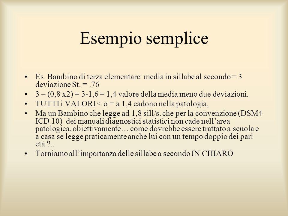 Esempio semplice Es. Bambino di terza elementare media in sillabe al secondo = 3 deviazione St. =.76 3 – (0,8 x2) = 3-1,6 = 1,4 valore della media men