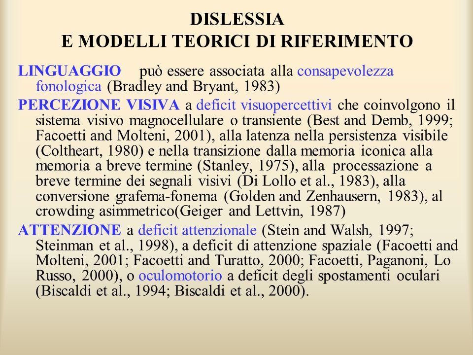 DISLESSIA E MODELLI TEORICI DI RIFERIMENTO LINGUAGGIO può essere associata alla consapevolezza fonologica (Bradley and Bryant, 1983) PERCEZIONE VISIVA