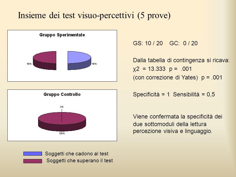 GS: 10 / 20 GC: 0 / 20 Dalla tabella di contingenza si ricava: χ2 = 13.333 p =.001 (con correzione di Yates) p =.001 Specificità = 1 Sensibilità = 0,5