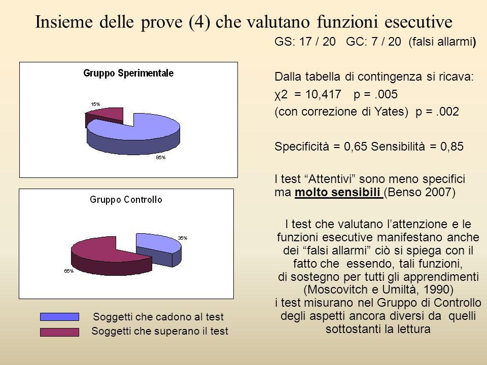 GS: 17 / 20 GC: 7 / 20 (falsi allarmi) Dalla tabella di contingenza si ricava: χ2 = 10,417 p =.005 (con correzione di Yates) p =.002 Specificità = 0,6