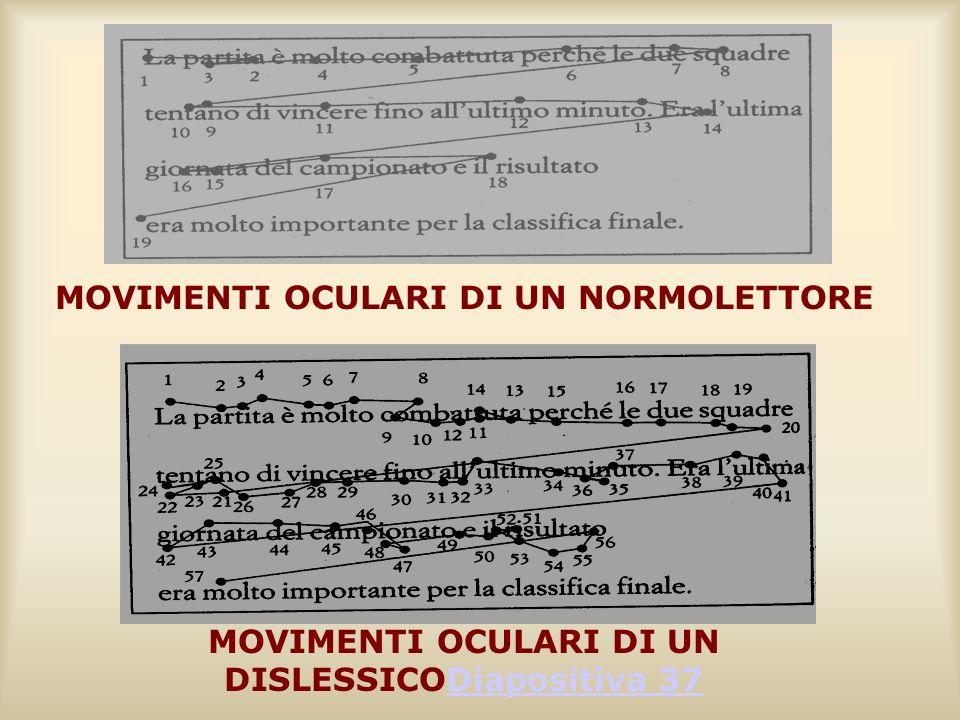 MOVIMENTI OCULARI DI UN NORMOLETTORE MOVIMENTI OCULARI DI UN DISLESSICODiapositiva 37Diapositiva 37