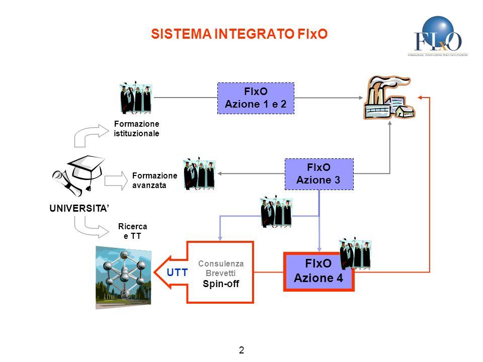 SISTEMA INTEGRATO FIxO Formazione istituzionale Formazione avanzata Ricerca e TT Consulenza Brevetti Spin-off UTT FIxO Azione 3 FIxO Azione 1 e 2 UNIVERSITA 2 FIxO Azione 4