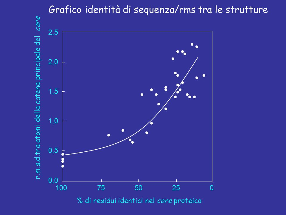 Grafico identità di sequenza/rms tra le strutture % di residui identici nel core proteico r.m.s.d.tra atomi della catena principale del core 100755025