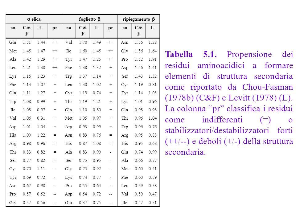 Tabella 5.1. Propensione dei residui aminoacidici a formare elementi di struttura secondaria come riportato da Chou-Fasman (1978b) (C&F) e Levitt (197