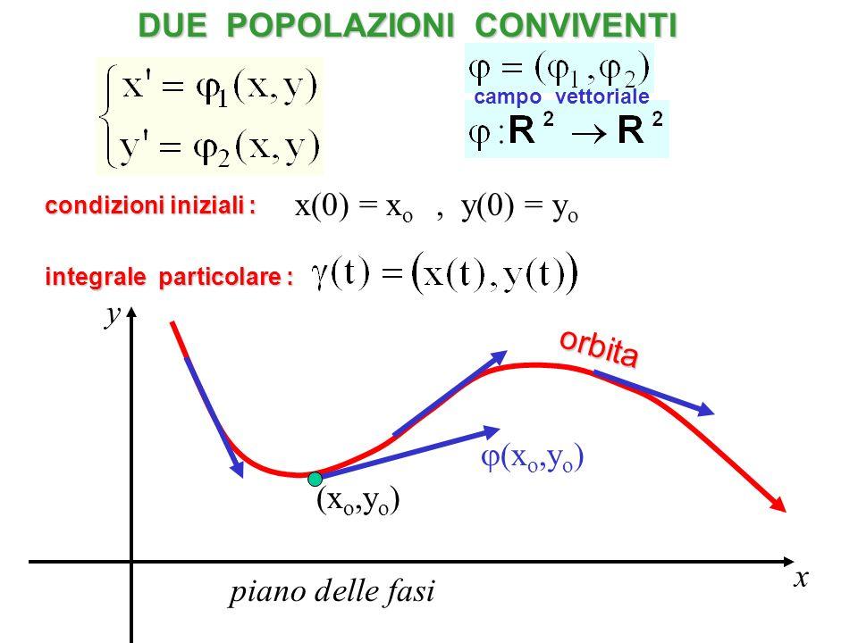 DUE POPOLAZIONI CONVIVENTI integrale particolare : campo vettoriale x y (x o,y o ) condizioni iniziali : x(0) = x o, y(0) = y o orbita (x o,y o ) pian