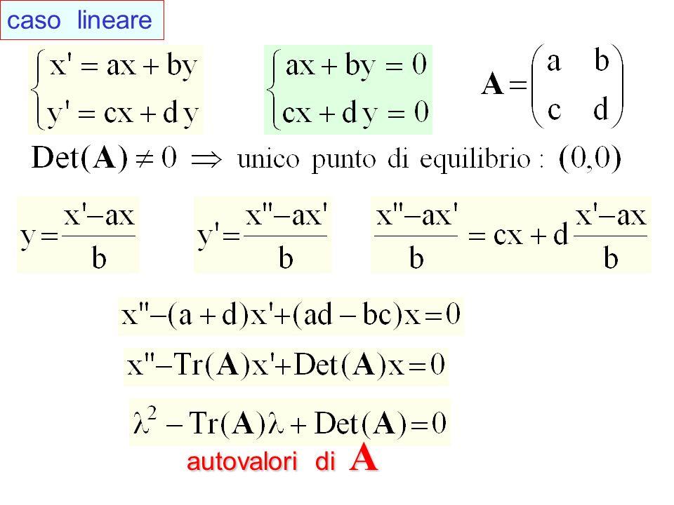 caso lineare autovalori di A