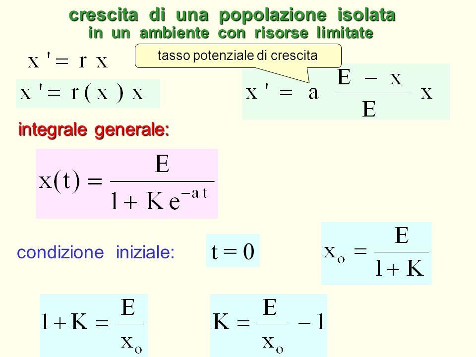t x curve logistiche
