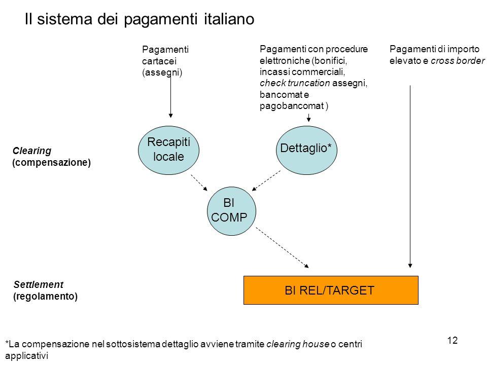 12 Il sistema dei pagamenti italiano Pagamenti cartacei (assegni) Pagamenti con procedure elettroniche (bonifici, incassi commerciali, check truncatio