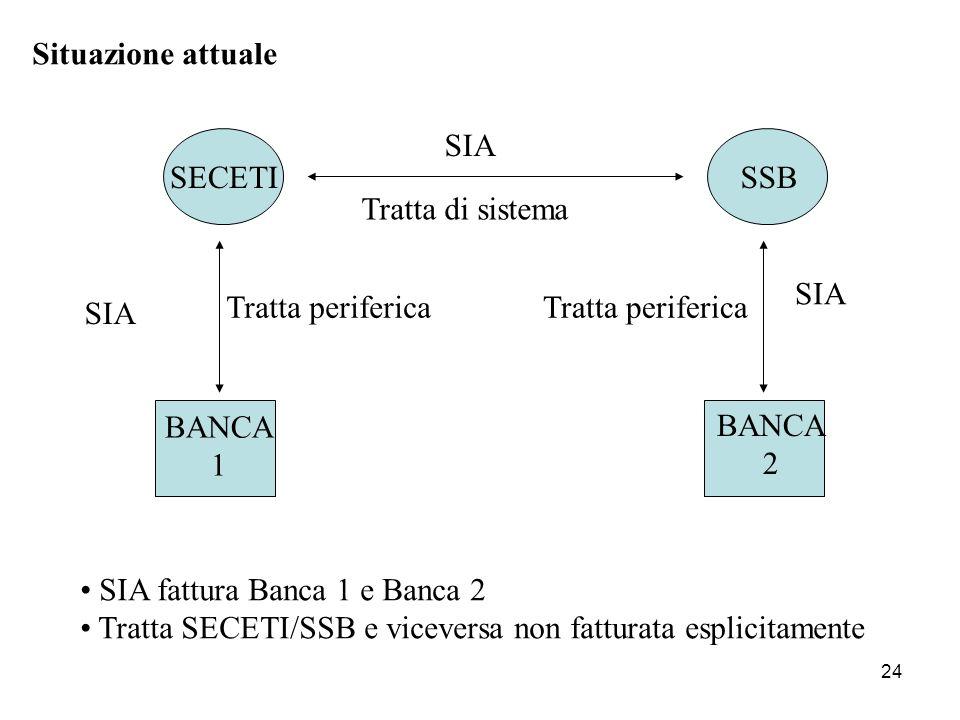 24 Situazione attuale SECETISSB BANCA 2 BANCA 1 SIA SIA fattura Banca 1 e Banca 2 Tratta SECETI/SSB e viceversa non fatturata esplicitamente Tratta di