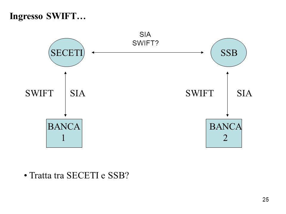 25 Ingresso SWIFT… SECETISSB BANCA 2 BANCA 1 SIASWIFT Tratta tra SECETI e SSB? SIASWIFT SIA SWIFT?