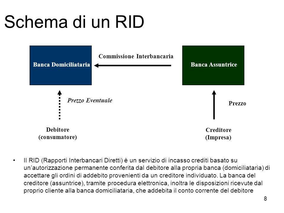 8 Banca DomiciliatariaBanca Assuntrice Commissione Interbancaria Creditore (Impresa) Debitore (consumatore) Prezzo Eventuale Prezzo Schema di un RID I