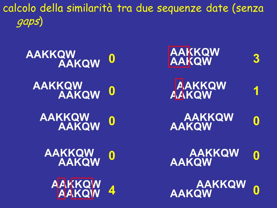 AAKKQW AAKQW calcolo della similarità tra due sequenze date (senza gaps) AAKKQW AAKQW AAKKQW AAKQW AAKKQW AAKQW AAKKQW AAKQW AAKKQW AAKQW AAKKQW AAKQW AAKKQW AAKQW AAKKQW AAKQW AAKKQW AAKQW 0 0 0 0 4 3 1 0 0 0