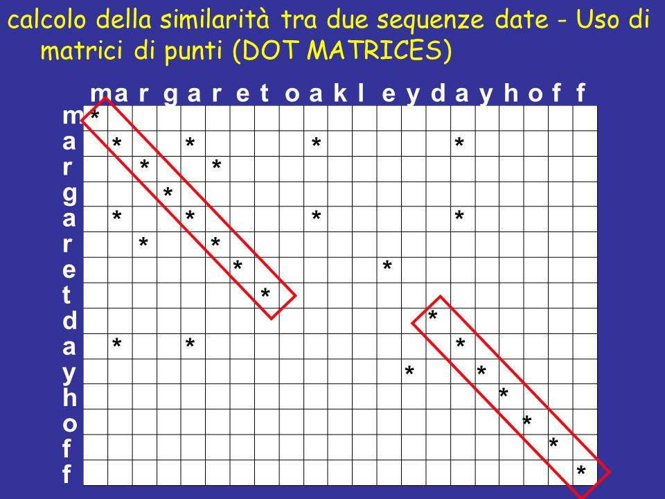 calcolo della similarità tra due sequenze date - Uso di matrici di punti (DOT MATRICES) m a r g a r e t d y h o f f a margaretdayhoffoelkya * *** ** * * **** *** ** ** * * * * * * * *