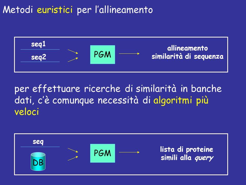 Metodi euristici per lallineamento per effettuare ricerche di similarità in banche dati, cè comunque necessità di algoritmi più veloci PGM allineamento similarità di sequenza seq1 seq2 PGM lista di proteine simili alla query seq DB