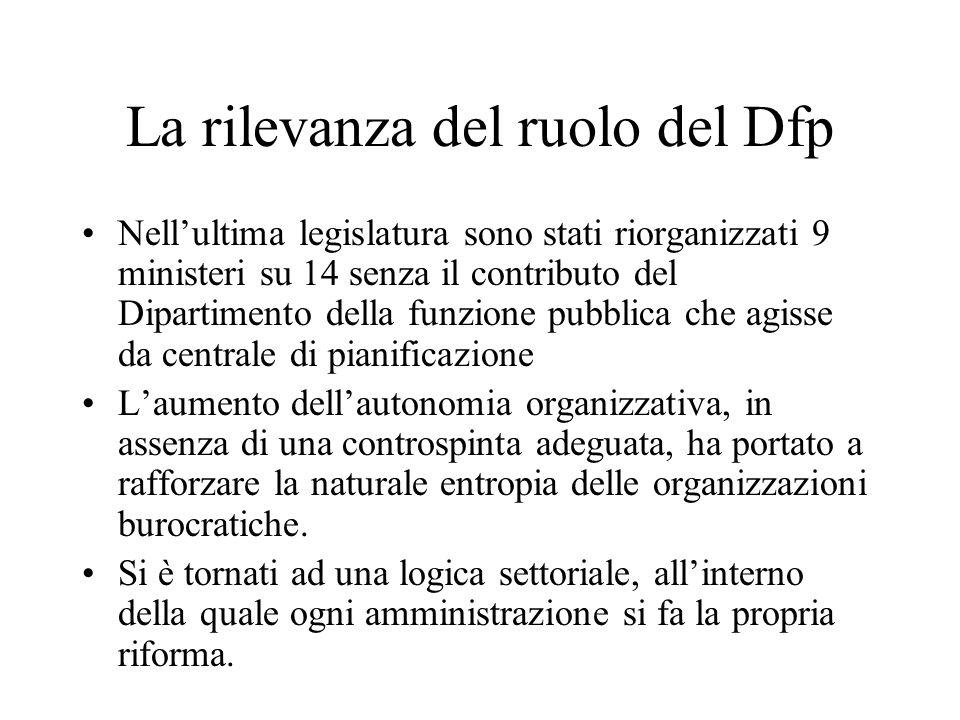 La rilevanza del ruolo del Dfp Nellultima legislatura sono stati riorganizzati 9 ministeri su 14 senza il contributo del Dipartimento della funzione p