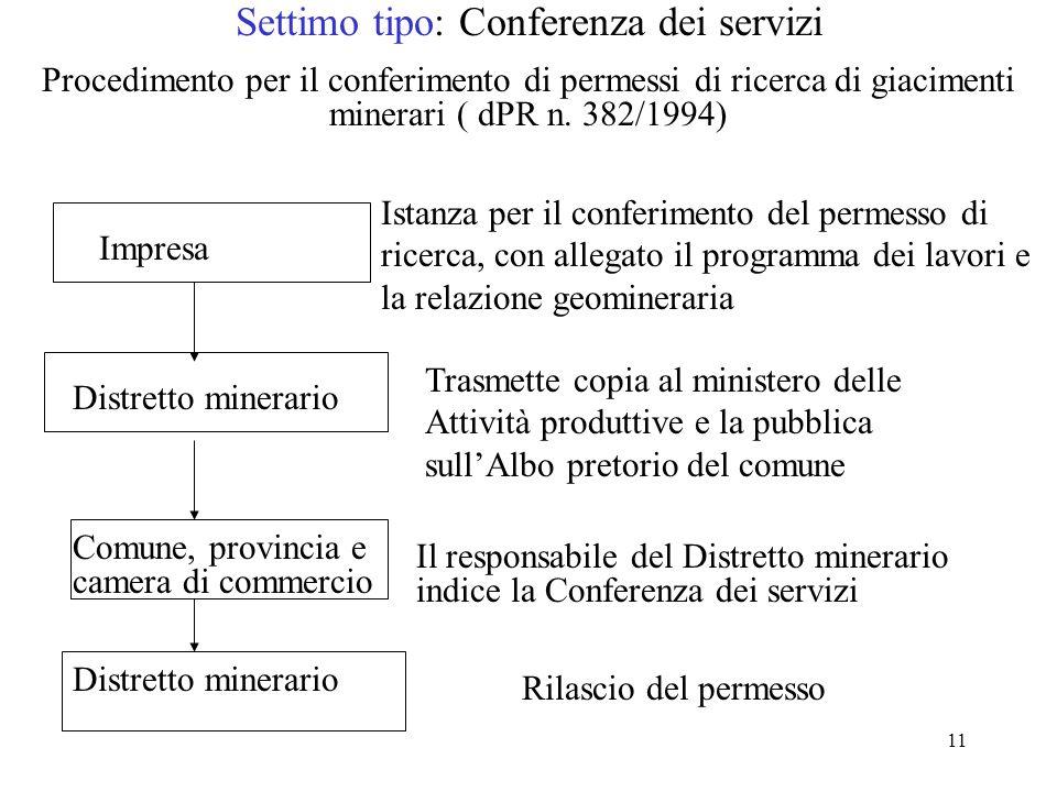11 Settimo tipo: Conferenza dei servizi Procedimento per il conferimento di permessi di ricerca di giacimenti minerari ( dPR n. 382/1994) Distretto mi