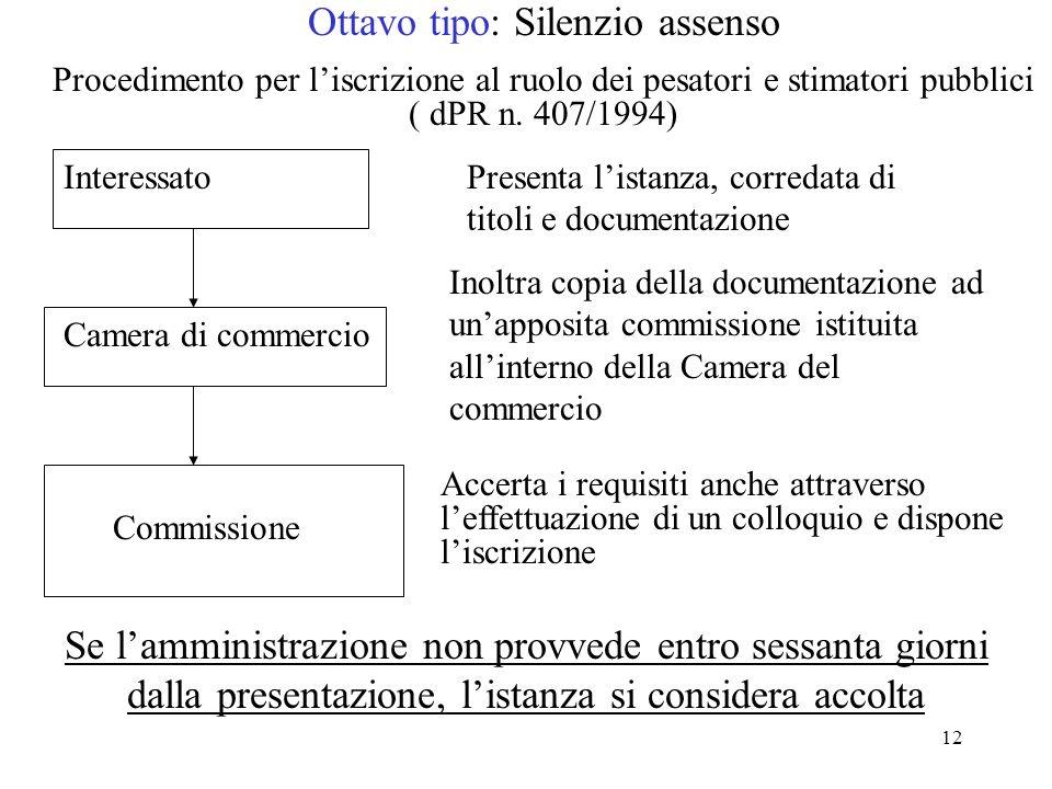 12 Ottavo tipo: Silenzio assenso Procedimento per liscrizione al ruolo dei pesatori e stimatori pubblici ( dPR n. 407/1994) Camera di commercio Presen