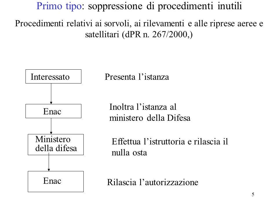5 Primo tipo: soppressione di procedimenti inutili Procedimenti relativi ai sorvoli, ai rilevamenti e alle riprese aeree e satellitari (dPR n. 267/200