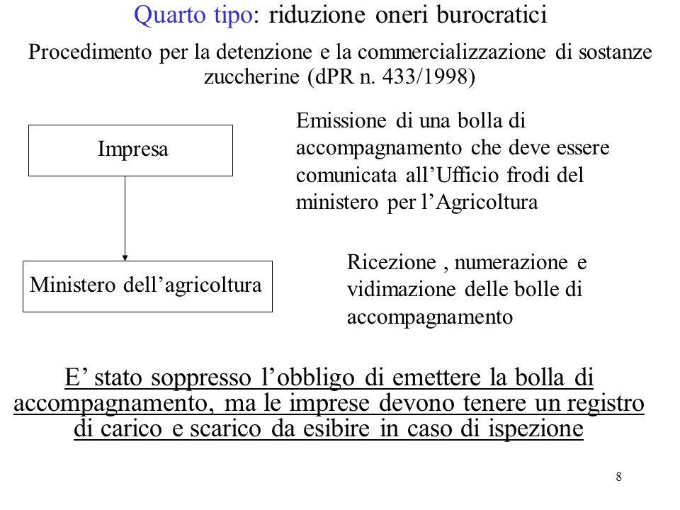 8 Quarto tipo: riduzione oneri burocratici Procedimento per la detenzione e la commercializzazione di sostanze zuccherine (dPR n. 433/1998) Impresa Em