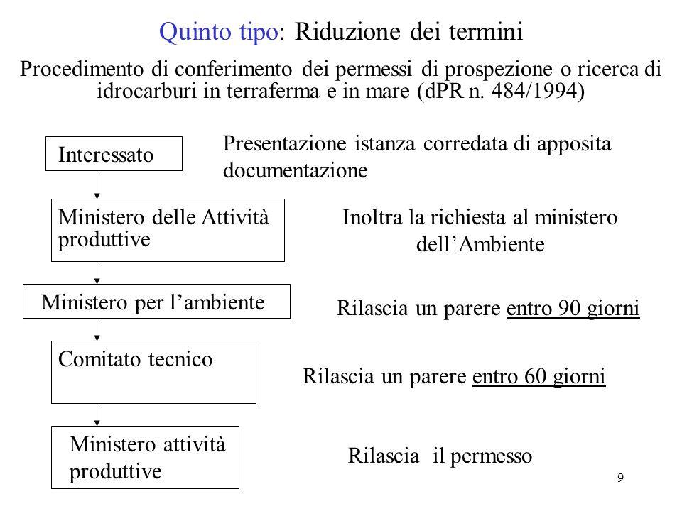 9 Quinto tipo: Riduzione dei termini Procedimento di conferimento dei permessi di prospezione o ricerca di idrocarburi in terraferma e in mare (dPR n.