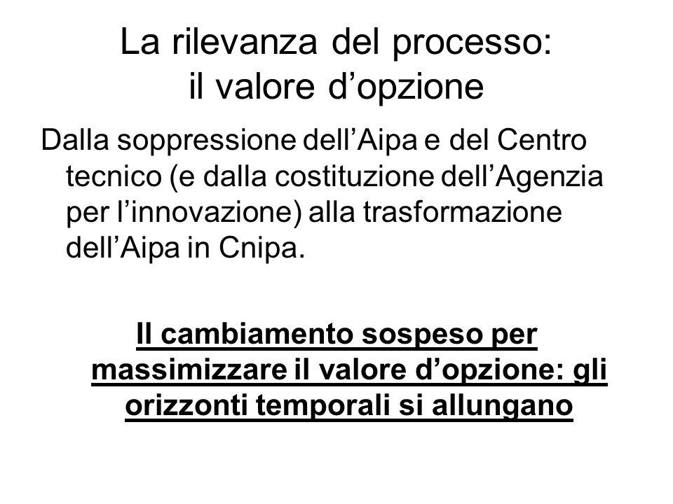 La rilevanza del processo: il valore dopzione Dalla soppressione dellAipa e del Centro tecnico (e dalla costituzione dellAgenzia per linnovazione) alla trasformazione dellAipa in Cnipa.