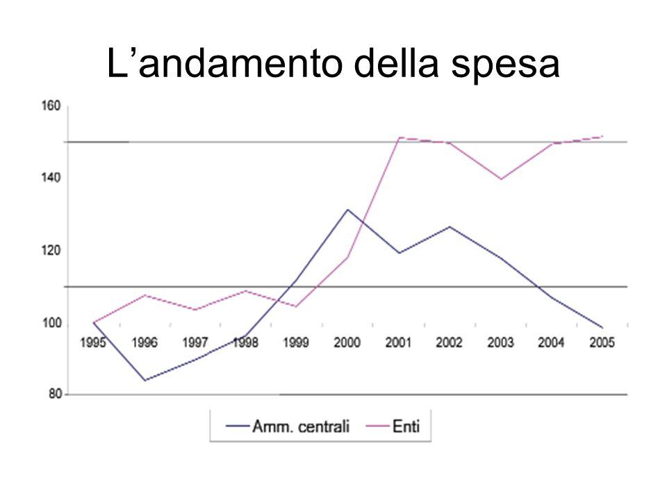 Landamento della spesa